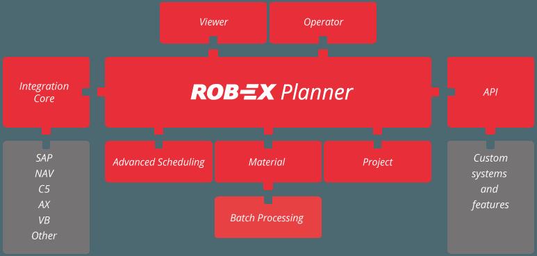 Modular Software Rob Ex Scheduler